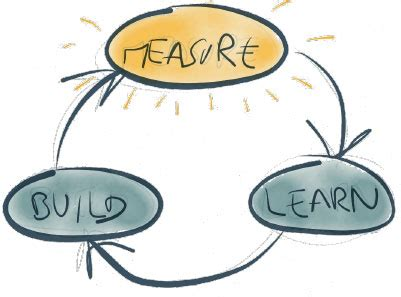 The Process Of Creating A Business Plan Teaches You Many Things 2 Why Implement Lean Start Up Methodology Start Up Hyderabad