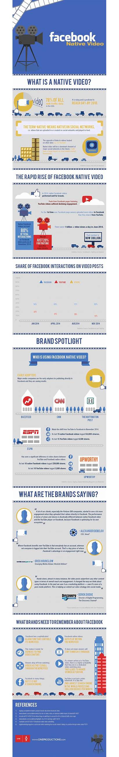 Brands Native Engaging Gifographic Rise Local Brand