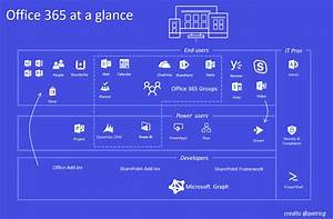 Office365  Sharepoint   The New Landscape  Part 3  The