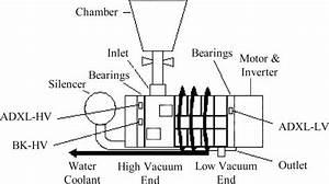 schematic configuration of dry vacuum pump download With vacuum pump diagram vacuum pump model
