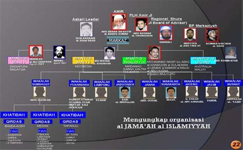 mengintip struktur jaringan teroris jamaah islamiah