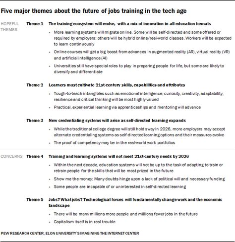 Completing A Needs Assessment Template Internationally the future of jobs and education a new pew study bryan