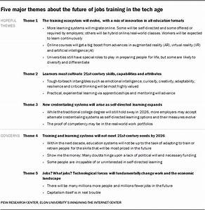 The Future Of Jobs And Education  A New Pew Study