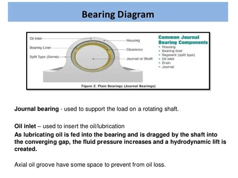 Journal Bearing
