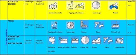 plan de nettoyage cuisine plan de la cuisine publi dans cuisine le plan de travail de la cuisine inside type de plan de