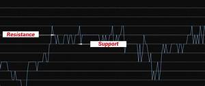 Support Resistance Trend Indicator Auto Trading