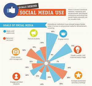 Social Media Use In Education, The Goals Schools Aim To ...