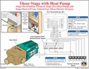 How Heat From A Central Boiler Outdoor Furnace Gets To