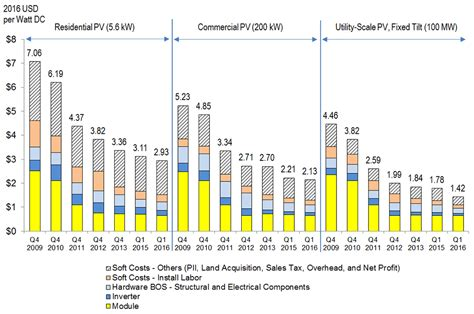 nrel report shows  solar photovoltaic costs continuing