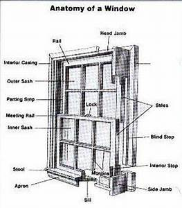 Double Hung Window Parts Diagram