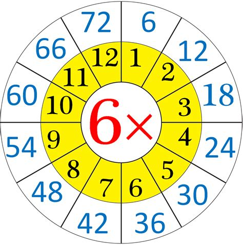 Multiplication Table Of 6  Read And Write The Table Of 6