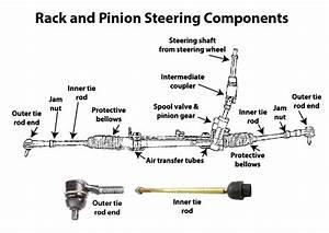 Rack And Pinon Steering  U2014 Ricks Free Auto Repair Advice