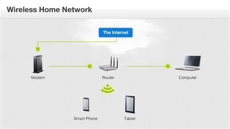 Wireless Home Networking Equipment Checklist