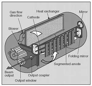 Co2 Laser  The Molecular Gas Laser