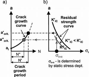 The Method Of Determining Critical Crack Length A Crit And