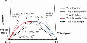 Robust Flash Calculation Algorithm For Microemulsion Phase