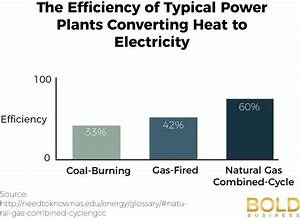 Which Energy Source is Tops for the Future? - Bold Business