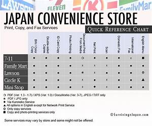 a guide to convenience store copy print and fax services With local places to fax documents