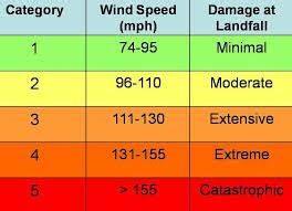 Saffir Simpson Chart Home Hurricane Season Is Here Get Ready Libguides At