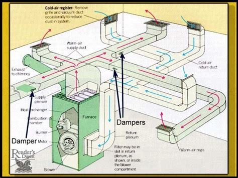 using your duct system as a whole house fan balancing forced air air conditioning air flow
