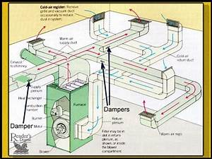 Balancing Forced Air Heating  U0026 Air Conditioning Air Flow