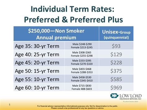 group term life insurance tax table 2017 group term life insurance rate