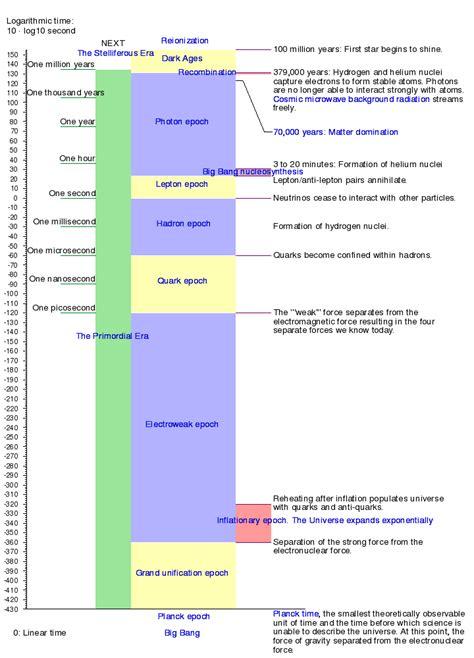 big bang simple english wikipedia   encyclopedia