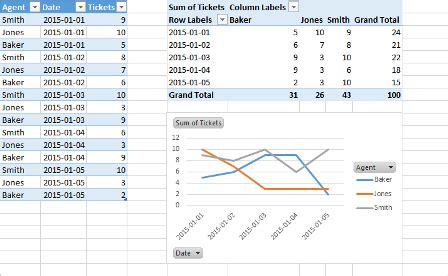charts excel pivot table unable   graph