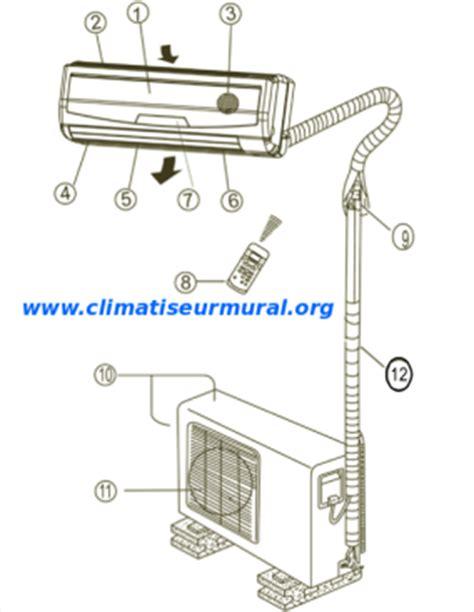 climatisation murale