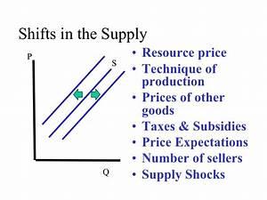 Changes In Demand  U0026 Supply