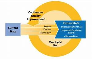 Using Cqi To Move From Current State To Future State