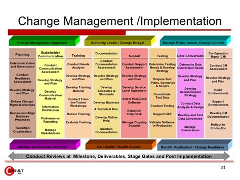 contract transition out plan template spend contract management