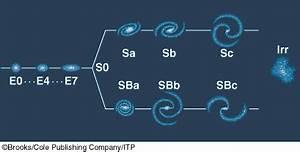 hubble tuning fork diagram galaxy classification - Google ...