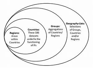 Country  Region  Group Or Geography