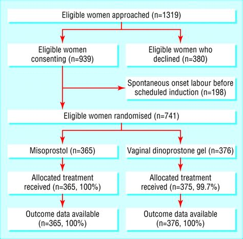 Cytotec Induction Oral Misoprostol For Induction Of Labour At Term Randomised Controlled Trial The Bmj