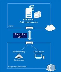 Deploying Windows Server 2012 R2 Work Folders In A Virtual