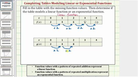 Determine If A Table Of Value Represents A Linear Or