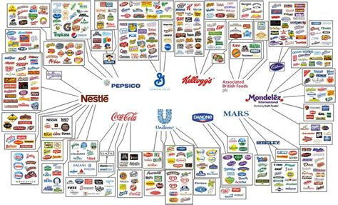 Do You Know Which Companies Own Most Food Brands In The