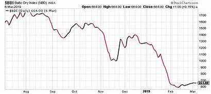 Economic Collapse Signs Graph Chart Global Stockcharts