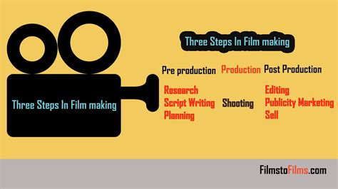 stages  filmmaking