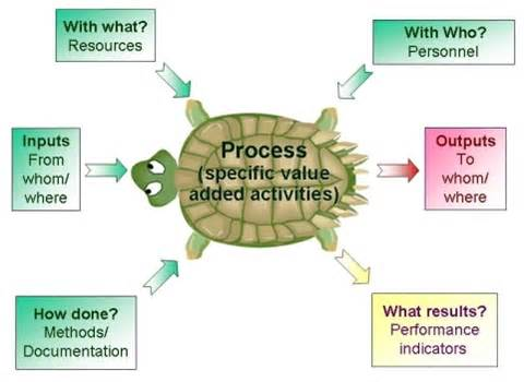 Process Mapping Template Excel Barish Consulting Management Systems For Any Business Process