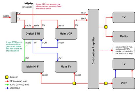 options  record  vm box freeview cable forum