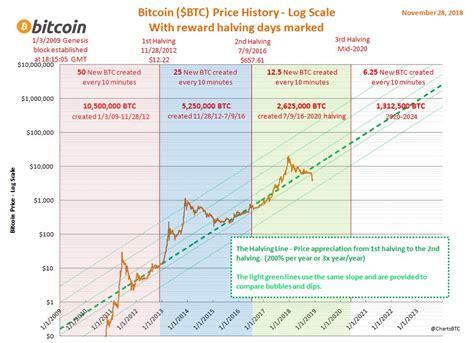Stocks percent change top 100 stocks stocks highs/lows stocks volume leaders unusual options activity options volume. Bitcoin Price Log Chart