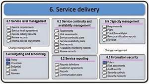 itil service management With itil document management