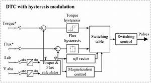 Implement Direct Torque And Flux Controller  Dtfc Or Dtc  Model - Simulink
