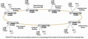 Gigabit Ethernet Switches For Calif  Wastewater Plant