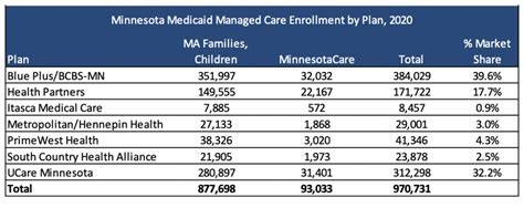 We work hard each and every day to ensure you have access to the highest quality care you deserve. HI, MN Rerelease Medicaid Managed Care RFPs - Health Management Associates
