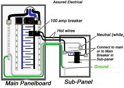 Wiringgenerator Transfer Switchdistribution Panel