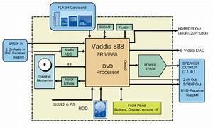 Teknologi Rekayasa Dan Informatika  Prinsip Kerja Dan Gambar Blok Vcd Player