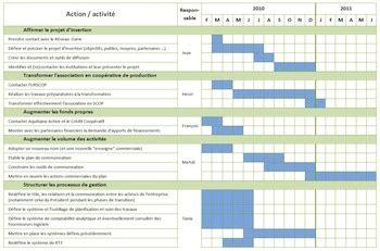 modele plan d commercial gratuit le planning pour organiser plan d actions commercial e